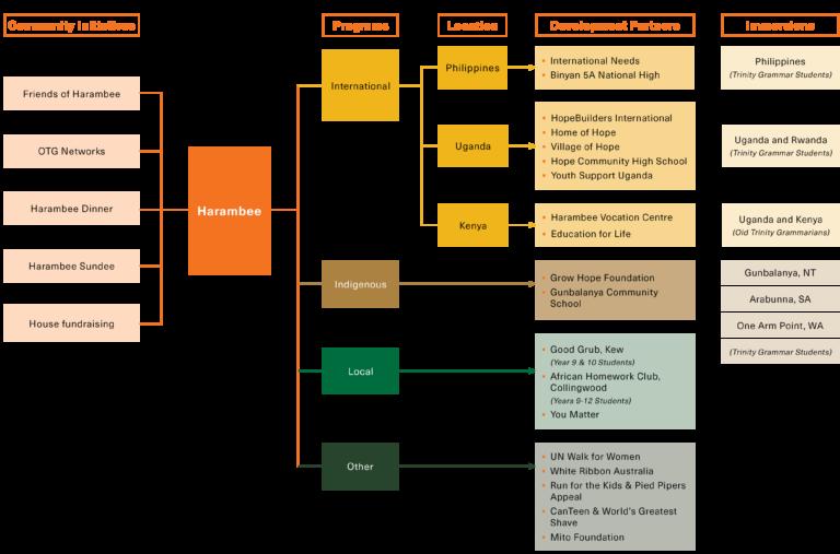 Harambee Program 2021 Diagram